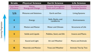 Science Modules Learning Progression