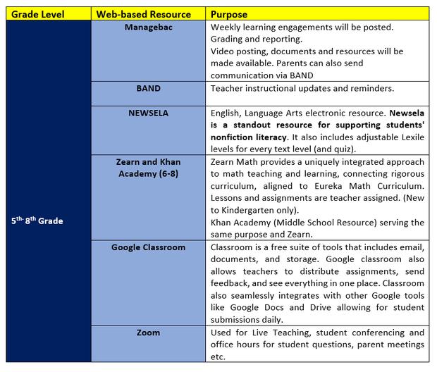 Grades 5 - 8 Instructional Approach Chart