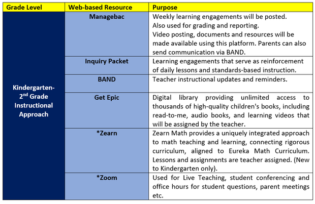 Instructional Chart - Grades K - 2